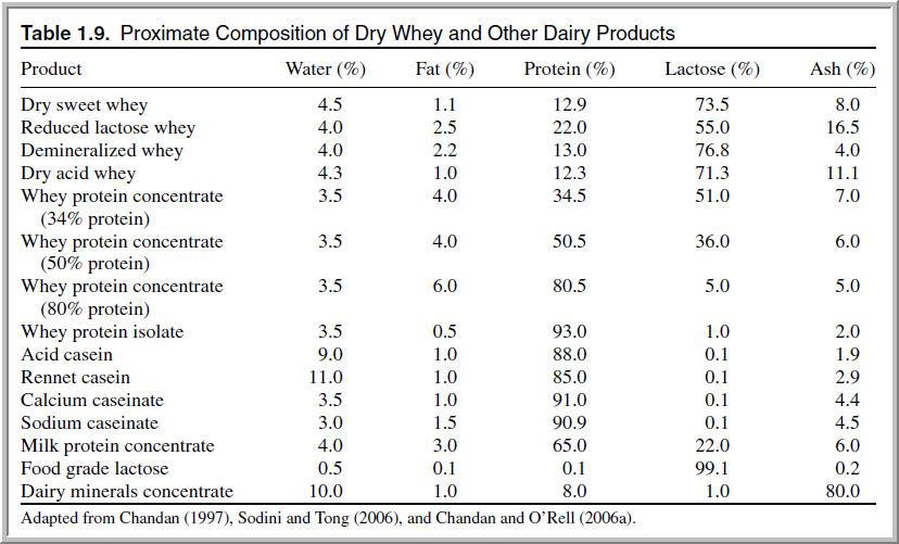 High Blood Pressure & Coconut Oil