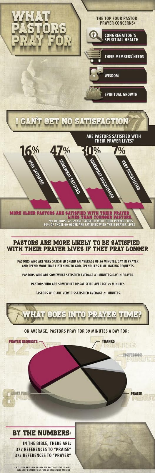 Best 400+ Online Resources For Pastoral Ministry