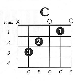 Chord Guitar C
