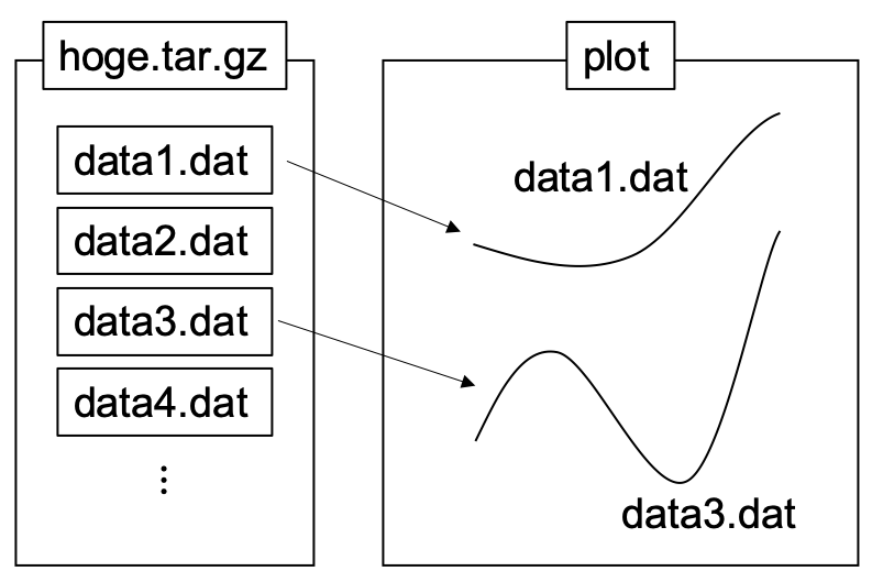 Python Matplotlib Tips: Extract data from tar gz and expand