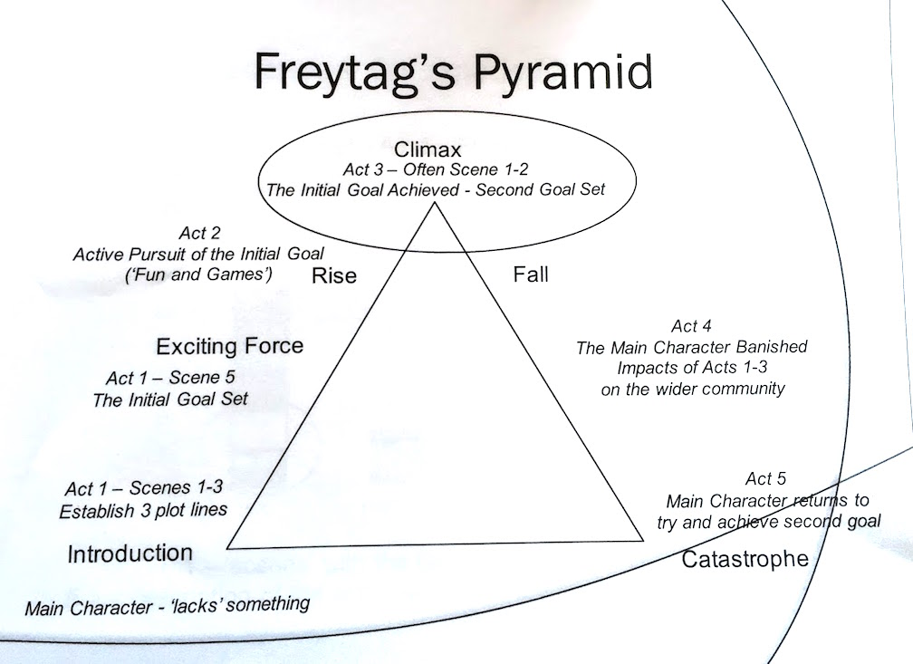 freytag s pyramid
