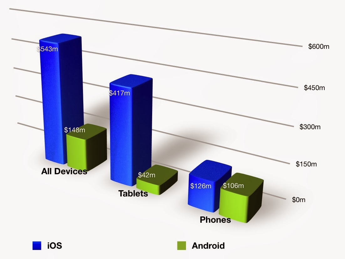 Thanksgiving Sales from iOS crushes Android