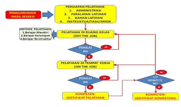 Skema Dasar Pelatihan Berbasis Kompetensi
