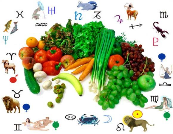 Гороскоп питания и диет