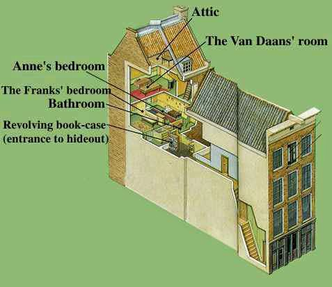 Anne Frank's Diary and the Anne Frank Museum: Amsterdam ...