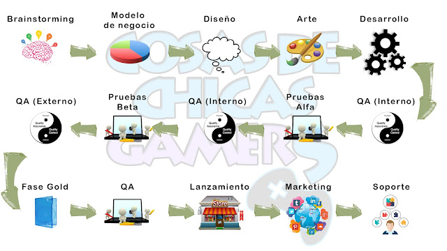 Fases creación videojuego
