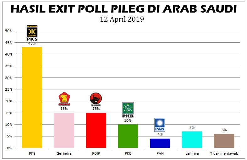 Hasil Exit poll pemilu di arab saudi