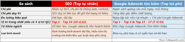 So sánh Google Adwords và SEO
