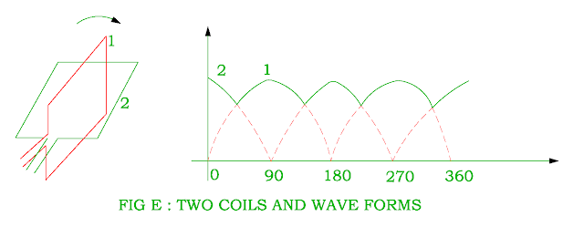 two coils and corresponding waveforms