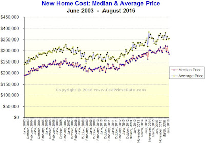 New Home Sales for August 2016