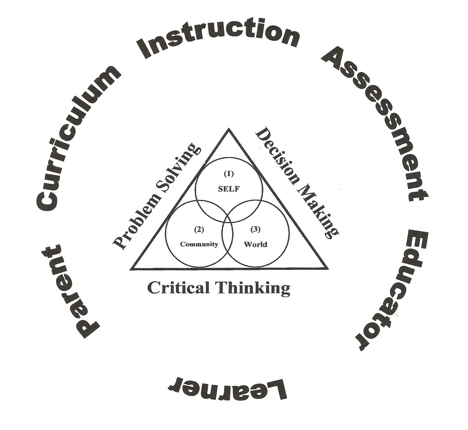 Wholistic Education: WEE, LLC Critical Thinking Initiative
