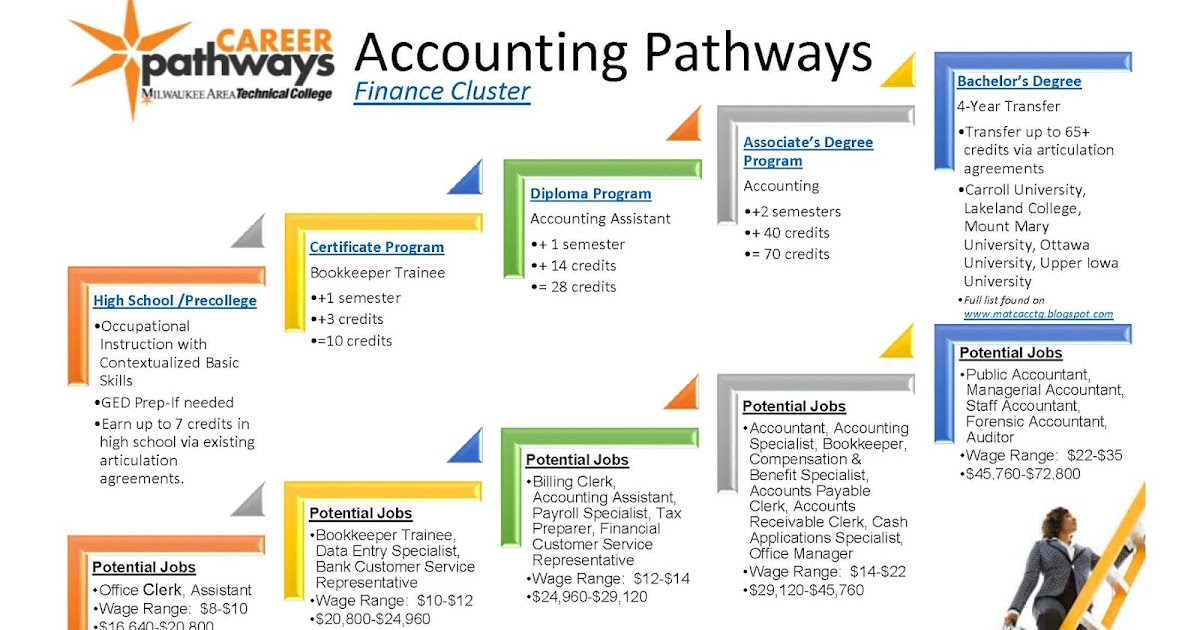 matc accounting programs: programs
