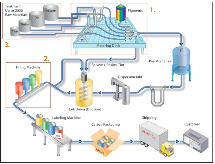 Process flow sheets: Paint, Varnishes and Pigments