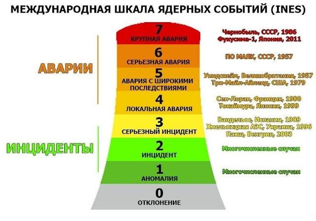 Международная шкала ядерных событий (INES)