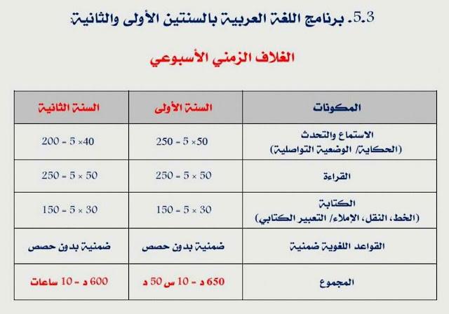 الغلاف الزمني الأسبوعي لبرنامج اللغة العربية بالسنة الأولى والثانية من التعليم الابتدائي للموسم الدراسي القادم 2018/2019