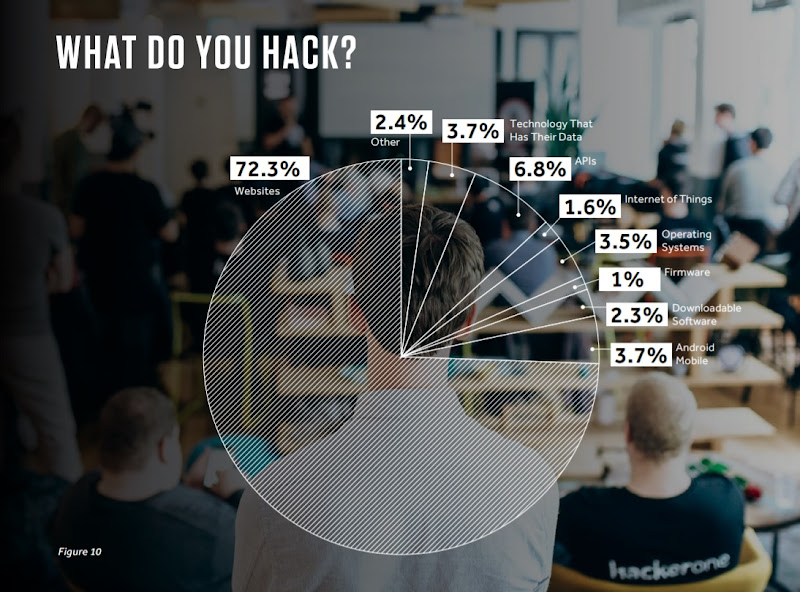 72.3% of bug bounty depended researchers say their primary targets are websites.