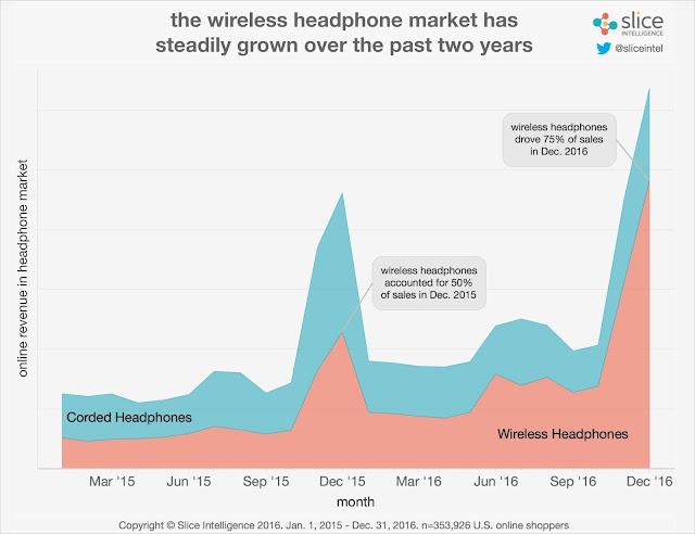 """"""" the wireless headphone market vs corded earphone market"""""""