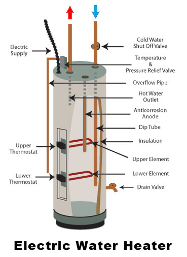 Ida Forbes Electric Water Heater Inventor Relemech