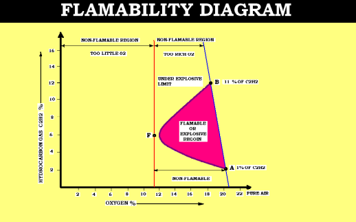 Flamablity Diagram