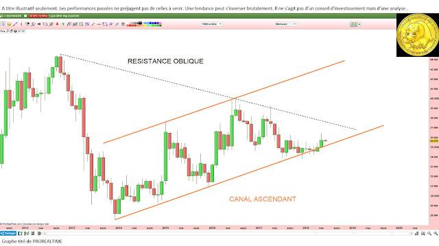 Analyse technique de l'or en euros [03/06/18]
