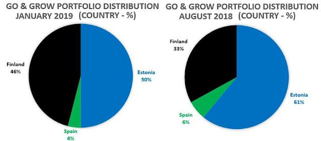 bondora loans origem países estónia espanha finlândia