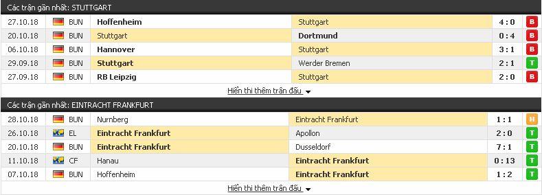 Kèo tâm đắc Bundesliga: Stuttgart vs Frankfurt, 02h30 ngày 3/11/2018 Stuttgart3