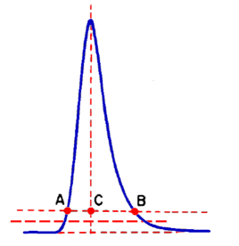 Calculation in Chromatography