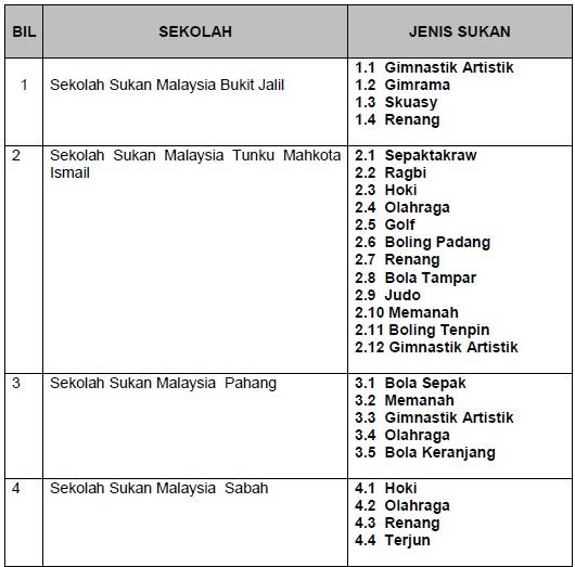 Borang Permohonan Sekolah Sukan Bukit Jalil 2019 Kronis M