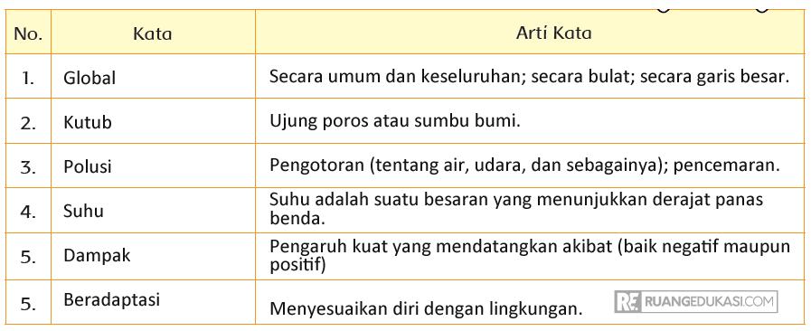 Kunci Jawaban Tema 3 Kelas 3 Halaman 196, 197, 198