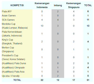 Prediksi Skor Singapura vs Indonesia 25 November 2016, Prediksi Skor Singapura vs Indonesia