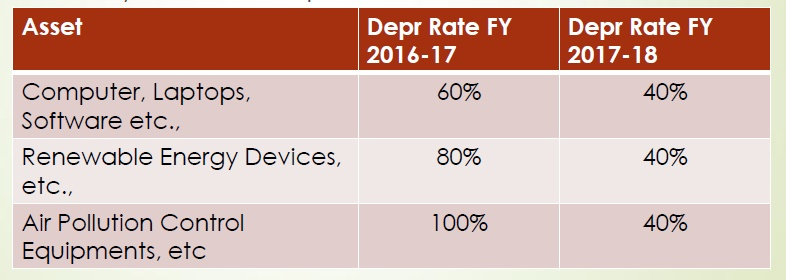 income tax depreciation rates for fy 2018-19