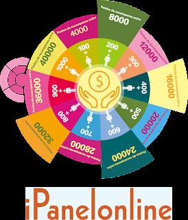 Ipanel Online Brasil - Como funciona?