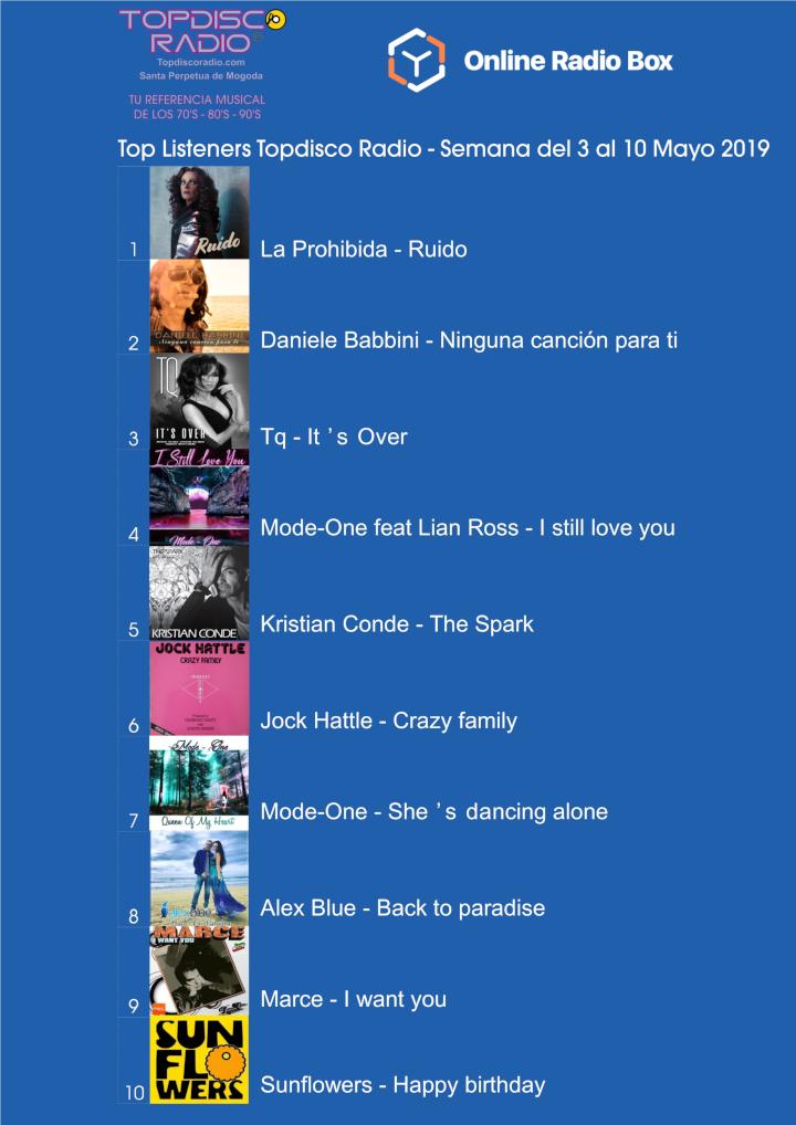 Top Listeners Semana del 3 al 10 Mayo 2019