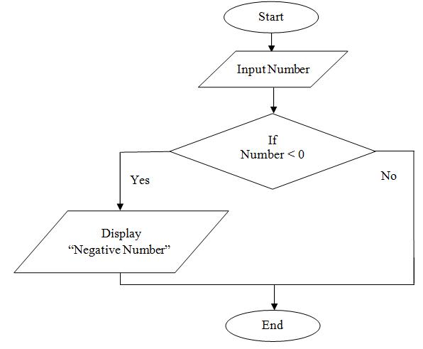 draw flowchart to check negative number - C Program Flowchart