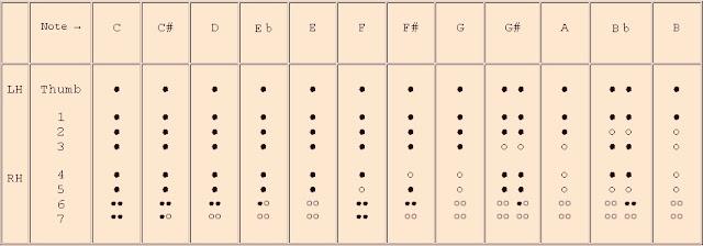 Amazing Recorder: Baroque Recorder Fingerings Chart