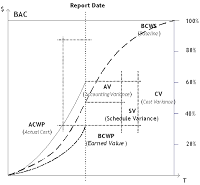 Faktor Indikator Kinerja yang meliputi Schedule Variance, Cost Variance, Schedule Performance Index, dan Cost Performance Index
