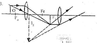 JAMB/UTME 2013 PHYSICS QUESTIONS (TEXT)