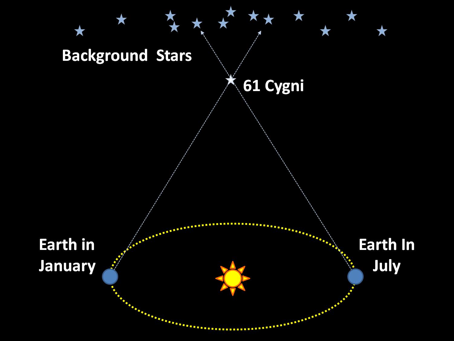 Celestial Pilgrimage: 61 Cygni
