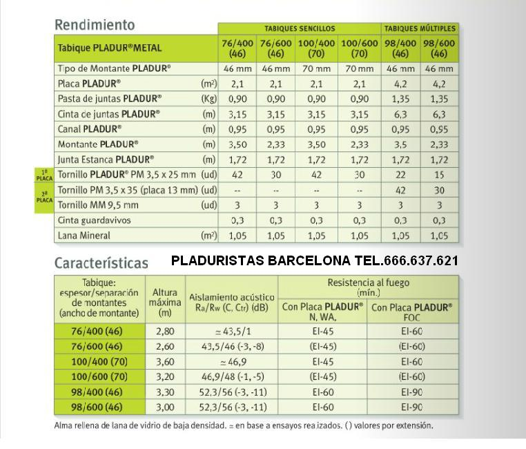Pladur barcelona instalador de pladur barcelona - Precios de pladur ...