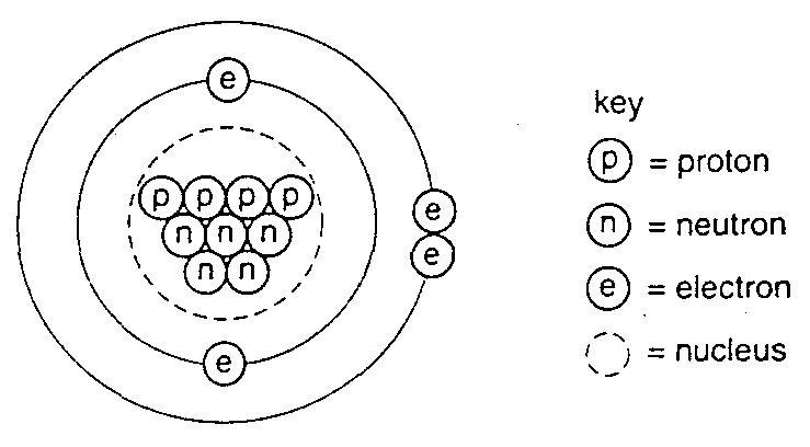 Paper atom. Chemistry: Atom and Short Answer Questions