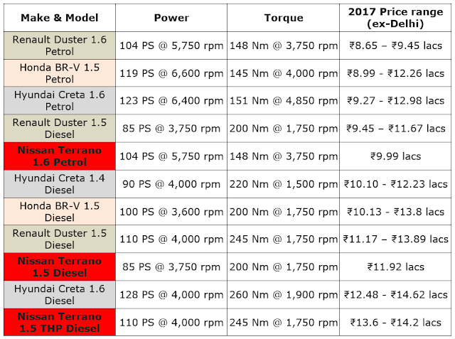 2017 Nissan Terrano Price List compared peers