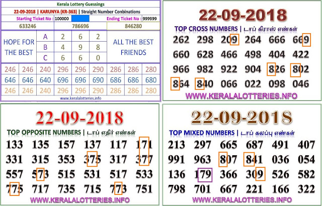 Kerala lottery abc guessing KARUNYA KR-363 on 22.09.2018 by keralalotteries.info