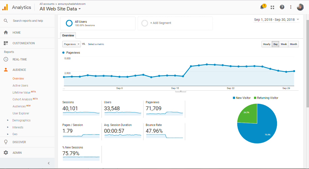 google analytics blog performance