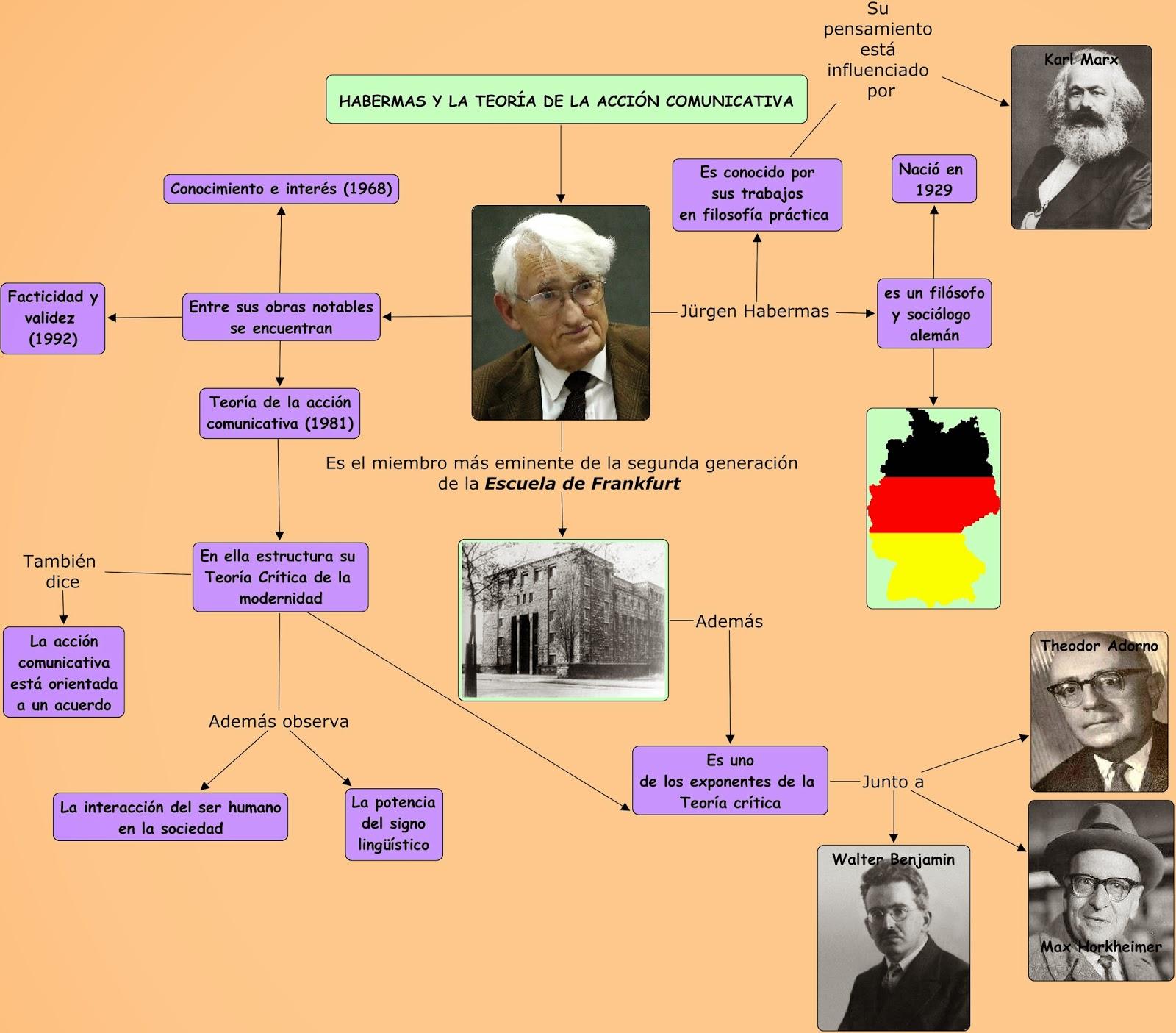 Teorias De La Comunicacion Mapa Conceptual 9 Habermas Y La