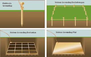 Desain Sistem Grounding (Pentanahan)