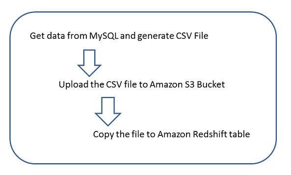 Viki's Blog: Efficient usage of upload of multiple files to Amazon
