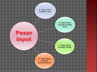Materi Pasar Input Dan Pasar Output Terlengkap