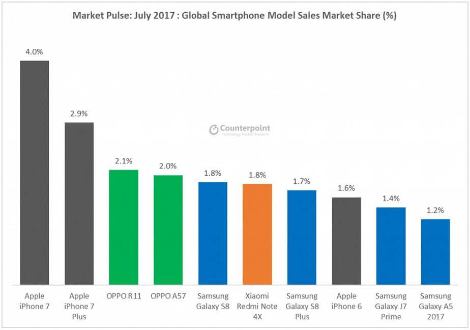 Counterpoint's Top 10 Most Popular Smartphones In The World in July 2017