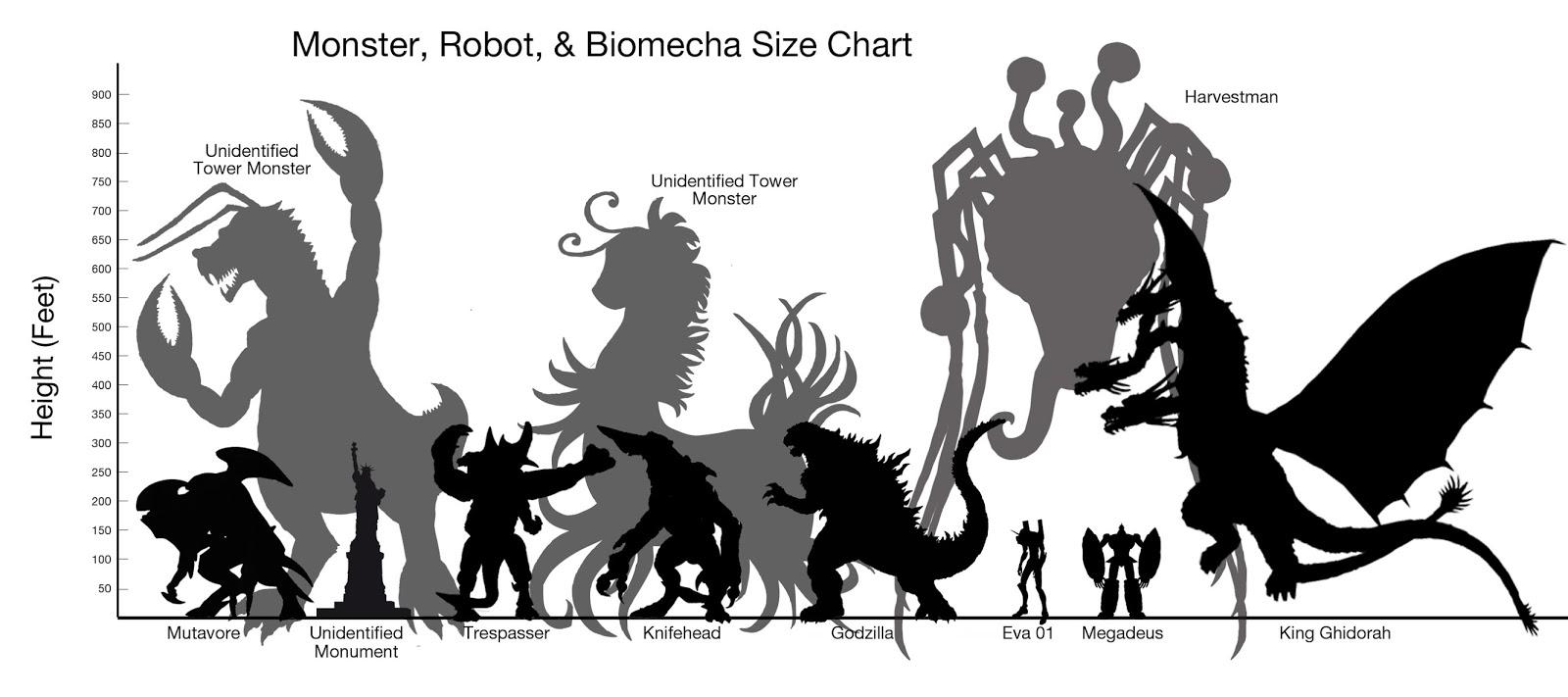 Jaeger Size Chart Kaiju Size Chart Pacif...