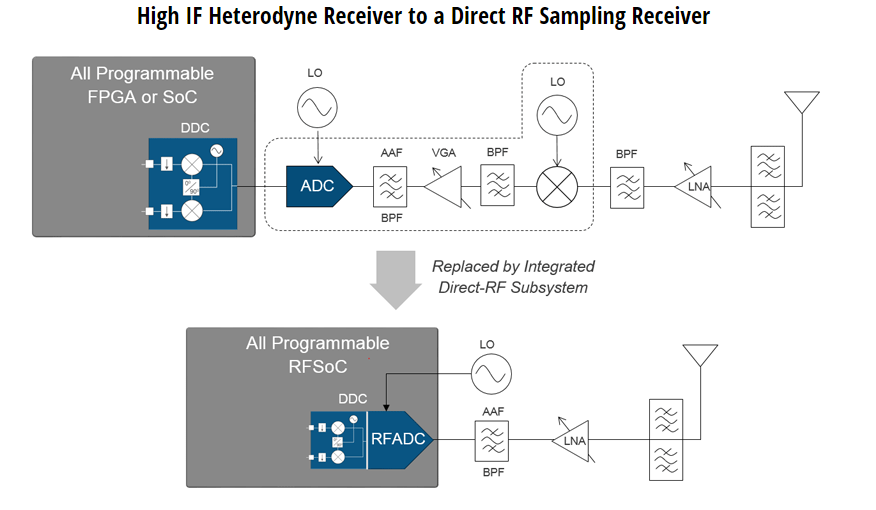 Xilinx announces new RFSoC devices